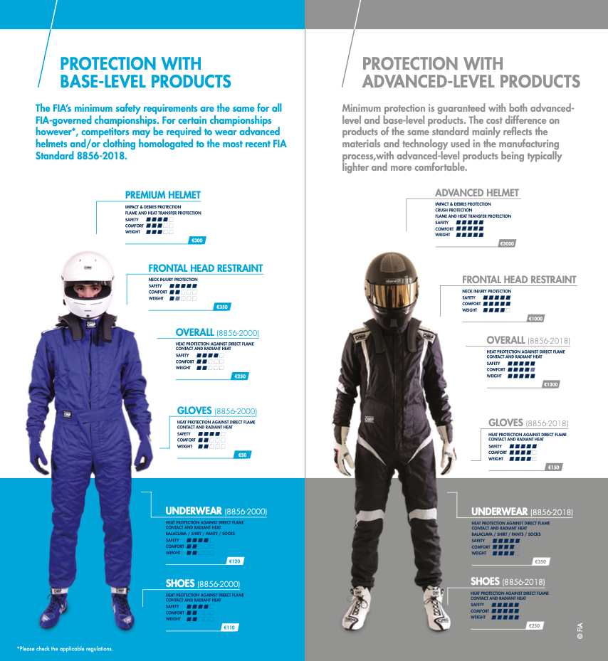 FIA Driver Safety Equipment
